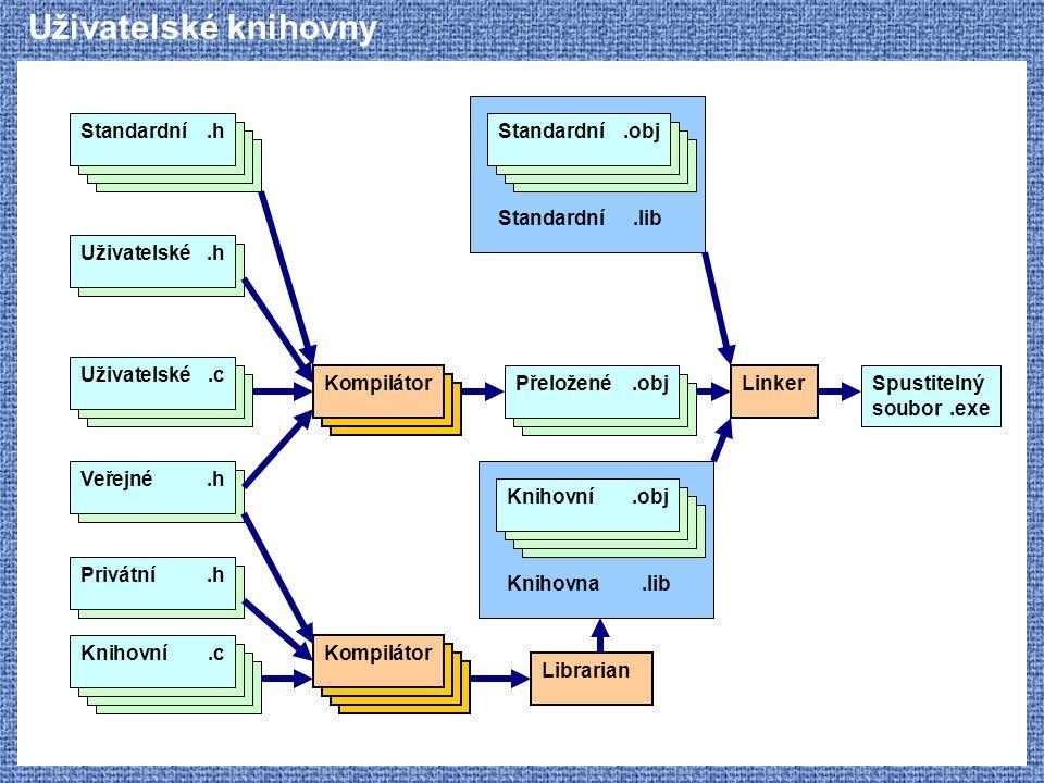 Uživatelské knihovny Uživatelské .h Standardní .h Kompilátor