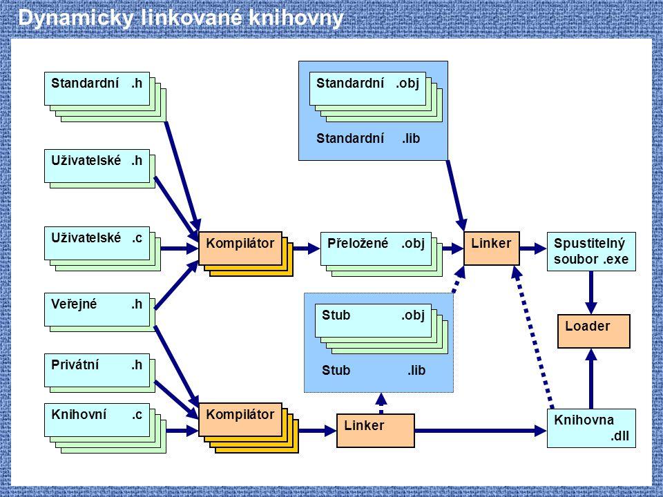 Dynamicky linkované knihovny