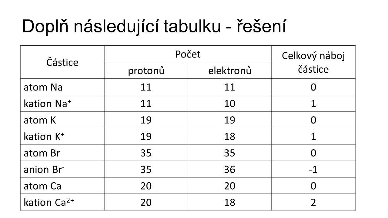 Doplň následující tabulku - řešení
