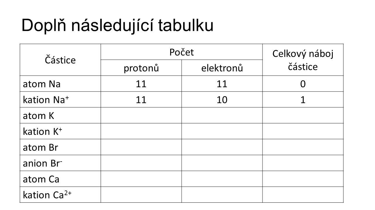 Doplň následující tabulku