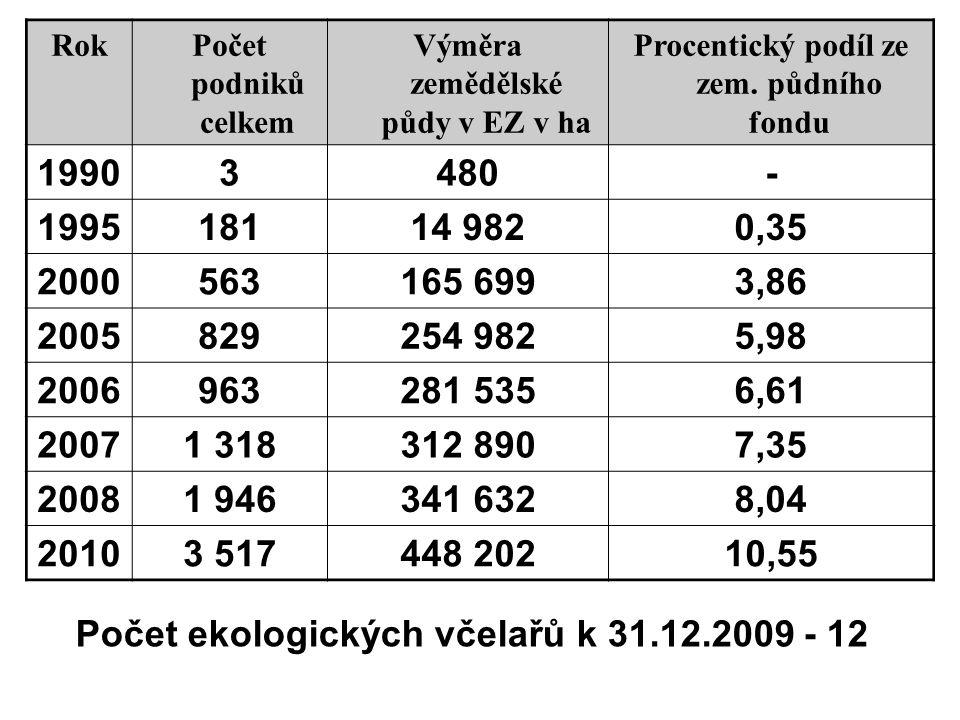 Počet ekologických včelařů k 31.12.2009 - 12