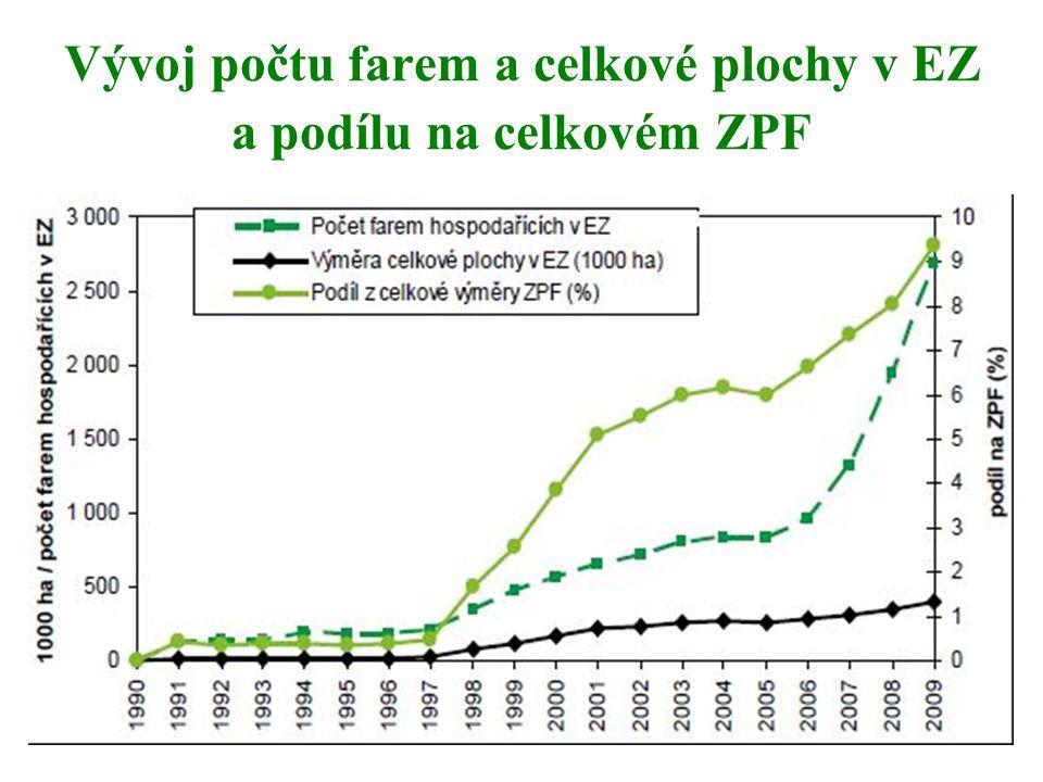 Vývoj počtu farem a celkové plochy v EZ a podílu na celkovém ZPF