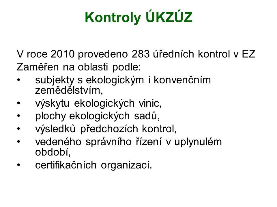 Kontroly ÚKZÚZ V roce 2010 provedeno 283 úředních kontrol v EZ