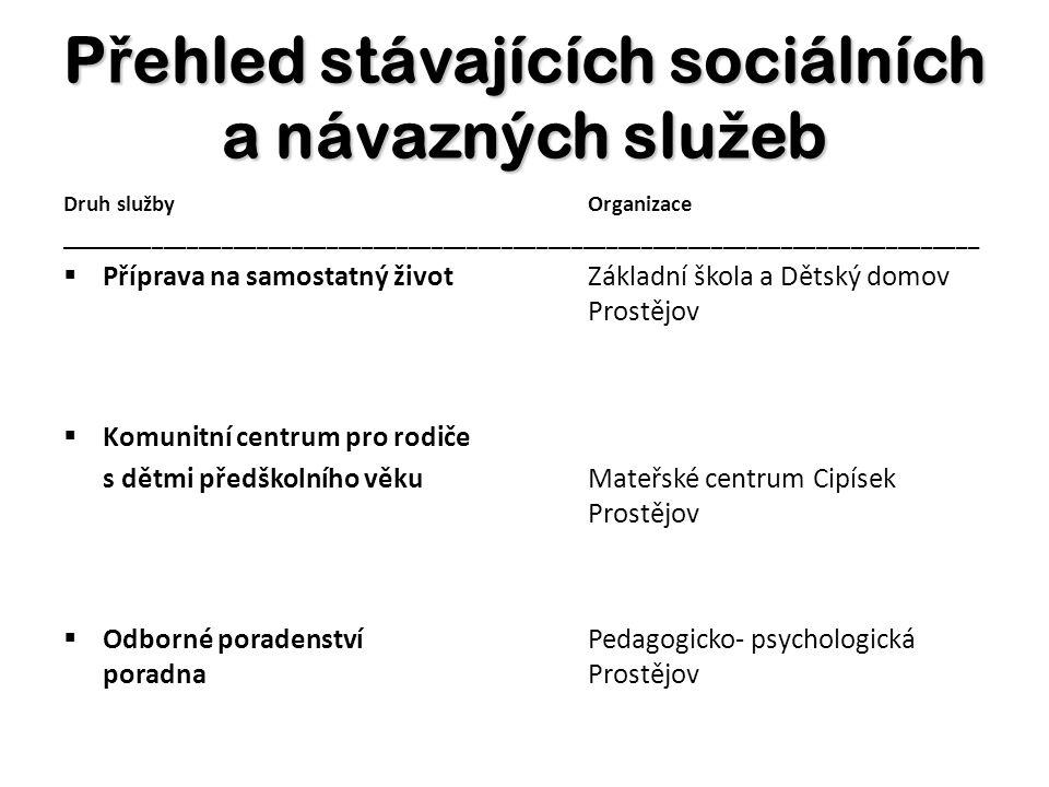 Přehled stávajících sociálních a návazných služeb