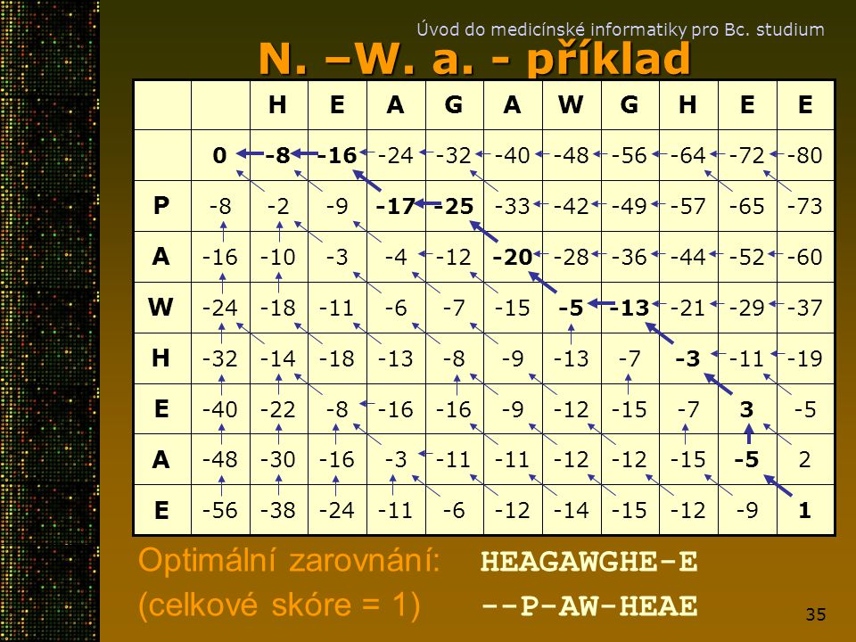 N. –W. a. - příklad Optimální zarovnání: HEAGAWGHE-E