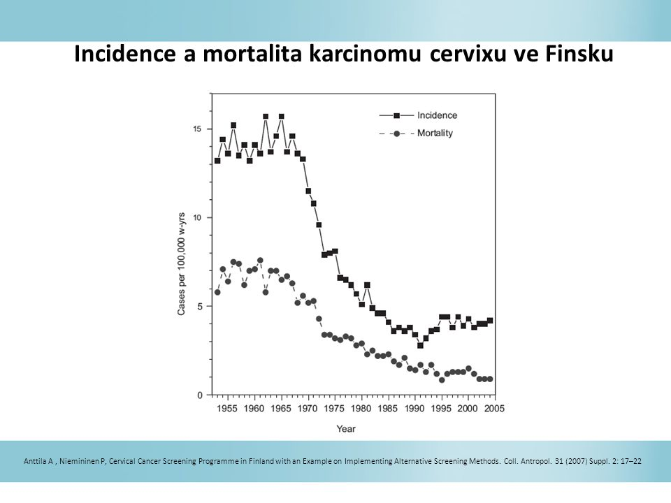 Incidence a mortalita karcinomu cervixu ve Finsku