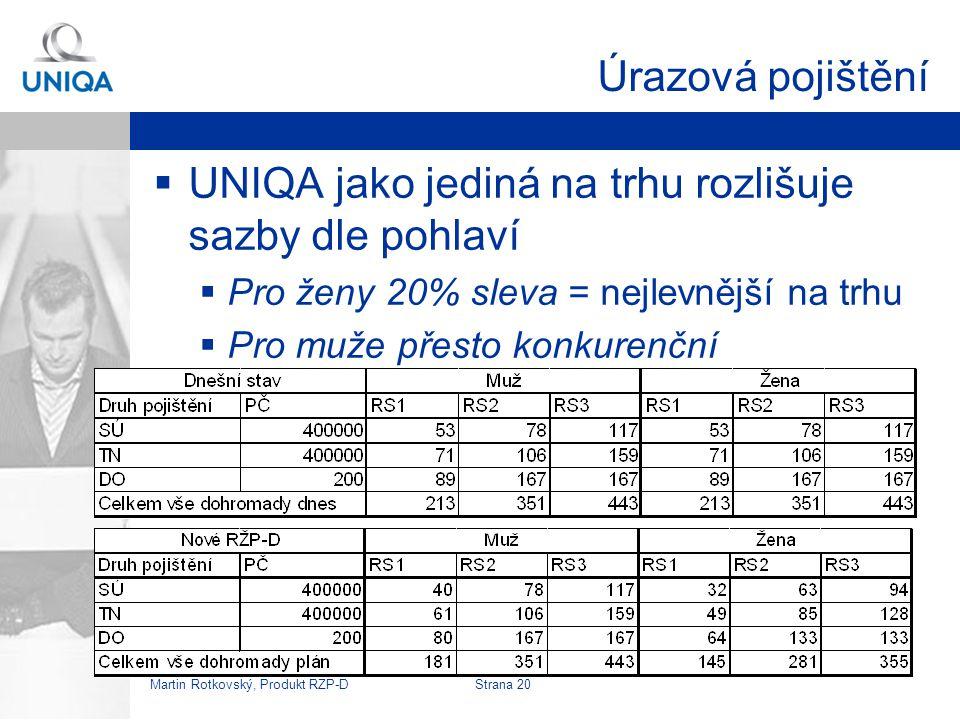 UNIQA jako jediná na trhu rozlišuje sazby dle pohlaví