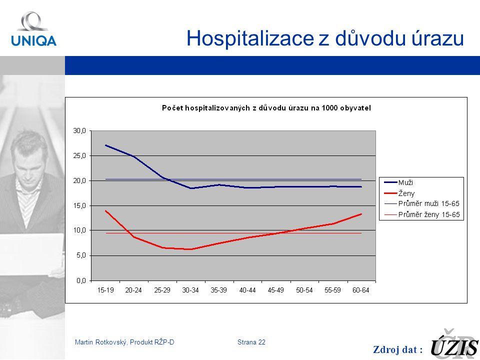 Hospitalizace z důvodu úrazu