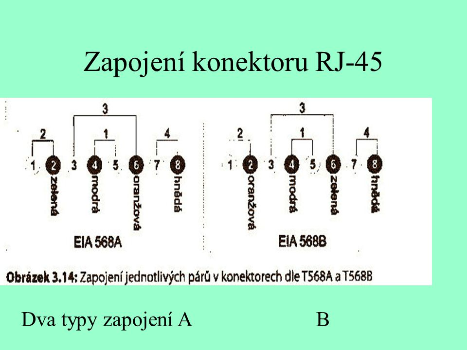 Zapojení konektoru RJ-45