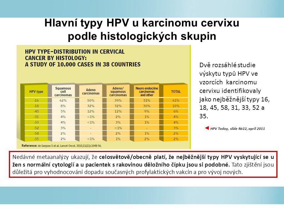Hlavní typy HPV u karcinomu cervixu podle histologických skupin