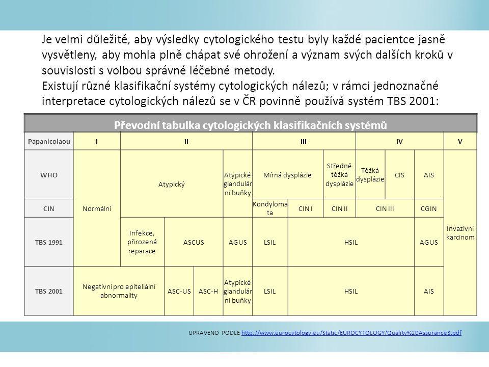 Převodní tabulka cytologických klasifikačních systémů