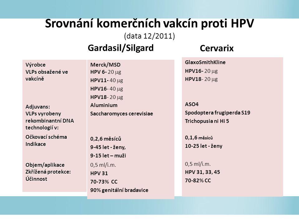 Srovnání komerčních vakcín proti HPV (data 12/2011)