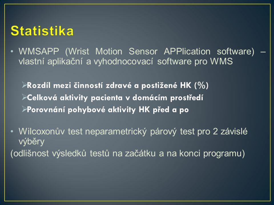 Statistika WMSAPP (Wrist Motion Sensor APPlication software) – vlastní aplikační a vyhodnocovací software pro WMS.