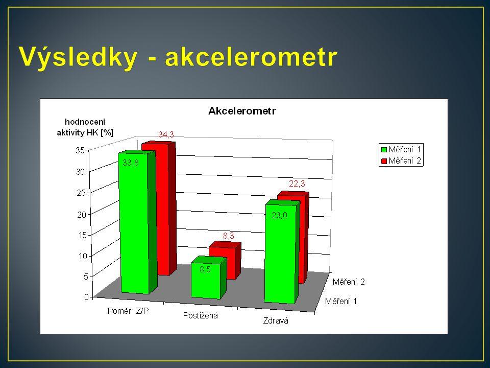 Výsledky - akcelerometr