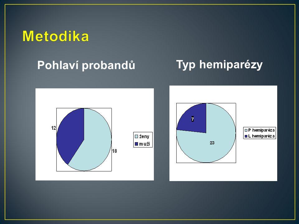 Metodika Pohlaví probandů Typ hemiparézy