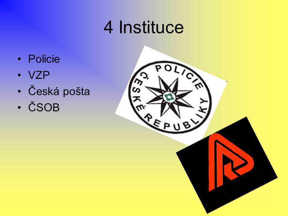 4 Instituce Policie VZP Česká pošta ČSOB
