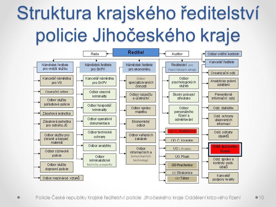 Struktura krajského ředitelství policie Jihočeského kraje