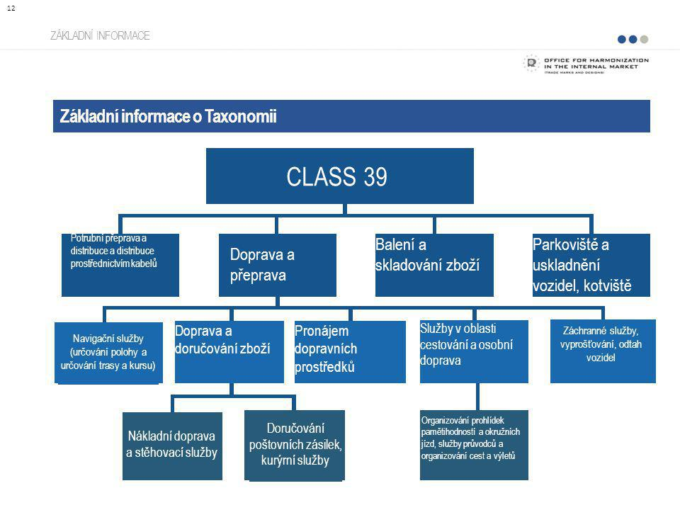 CLASS 39 Základní informace o Taxonomii Balení a skladování zboží