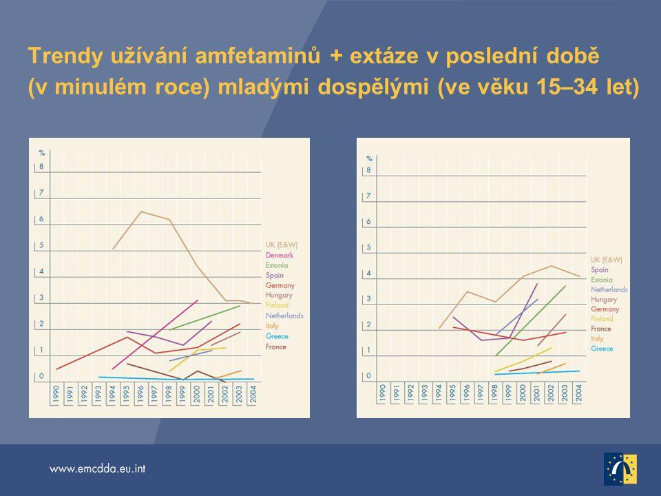 Trendy užívání amfetaminů + extáze v poslední době (v minulém roce) mladými dospělými (ve věku 15–34 let)