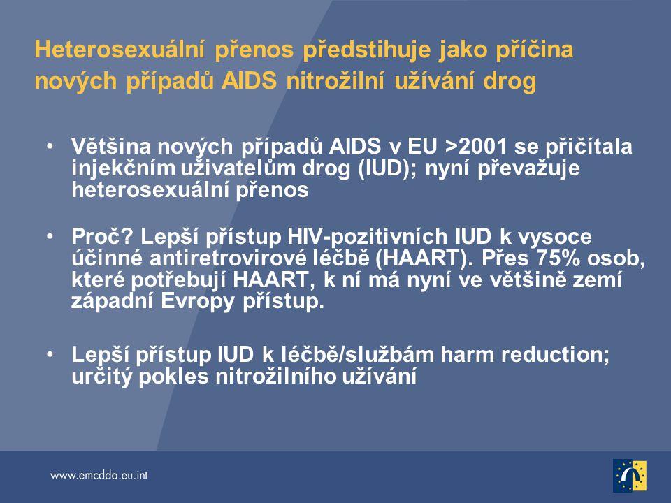Heterosexuální přenos předstihuje jako příčina nových případů AIDS nitrožilní užívání drog