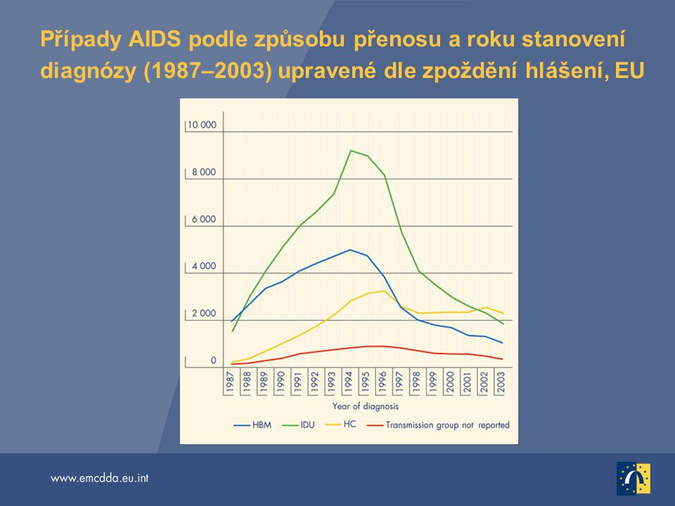 Případy AIDS podle způsobu přenosu a roku stanovení diagnózy (1987–2003) upravené dle zpoždění hlášení, EU