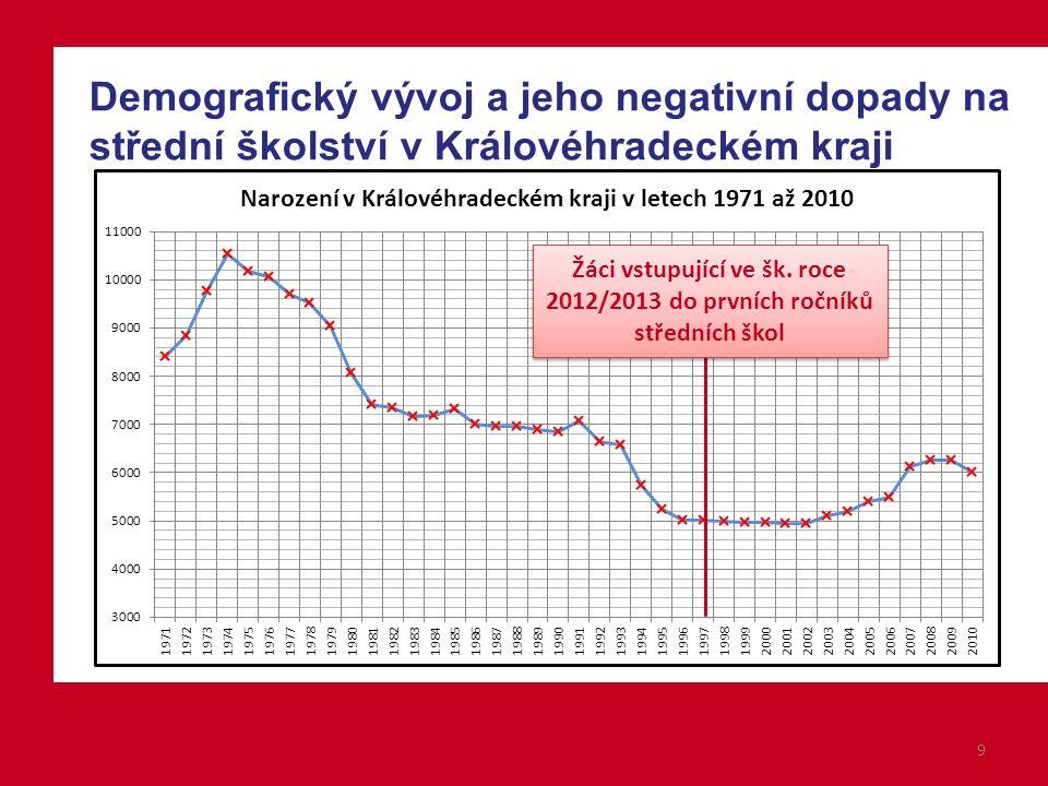 Demografický vývoj a jeho negativní dopady na střední školství v Královéhradeckém kraji