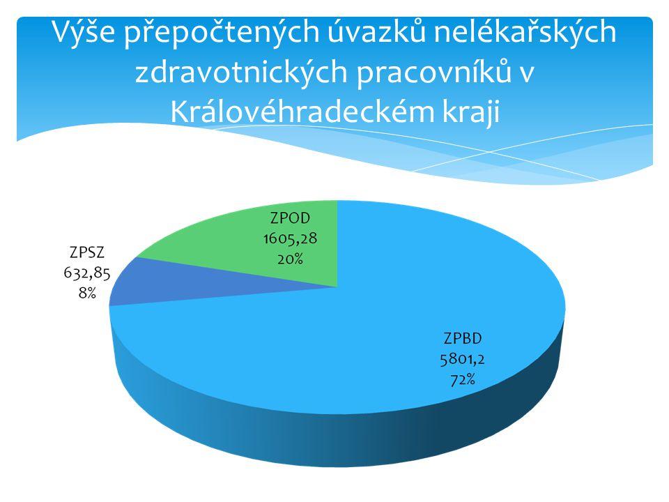 Výše přepočtených úvazků nelékařských zdravotnických pracovníků v Královéhradeckém kraji