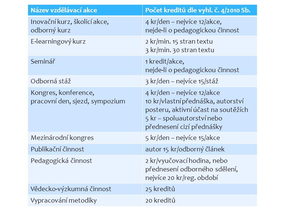 Název vzdělávací akce Počet kreditů dle vyhl. č. 4/2010 Sb. Inovační kurz, školicí akce, odborný kurz.