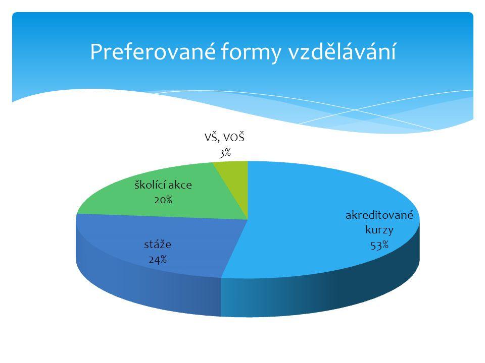 Preferované formy vzdělávání