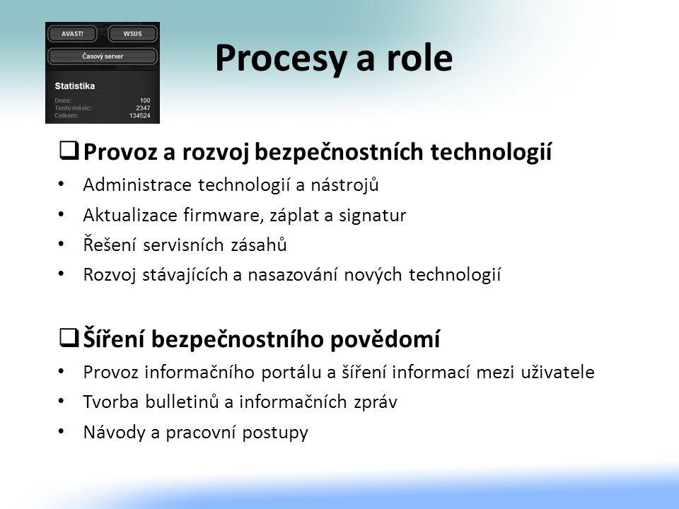 Procesy a role Provoz a rozvoj bezpečnostních technologií