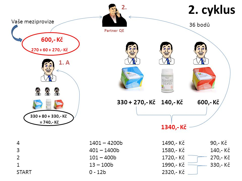 2. cyklus 2. 600,- Kč 270 + 60 + 270,- Kč 1. A 330 + 270,- Kč 140,- Kč
