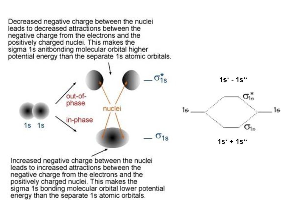 1s' - 1s'' okupovane orbitaly a neokupovane (virtualni) orbitaly 1s' + 1s''