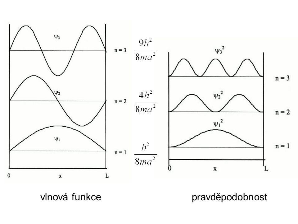 vlnová funkce pravděpodobnost