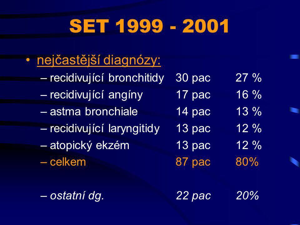 SET 1999 - 2001 nejčastější diagnózy: