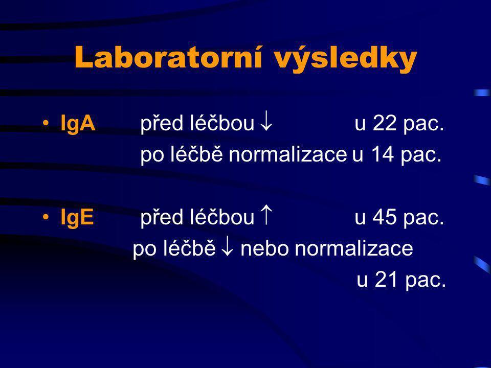 Laboratorní výsledky IgA před léčbou  u 22 pac.