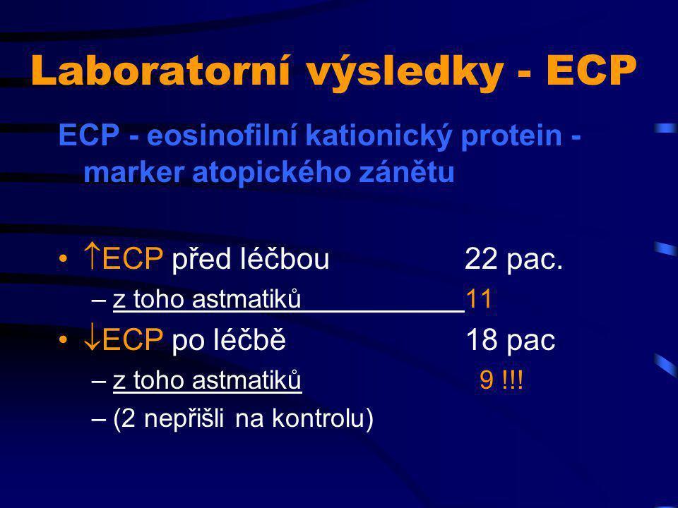 Laboratorní výsledky - ECP