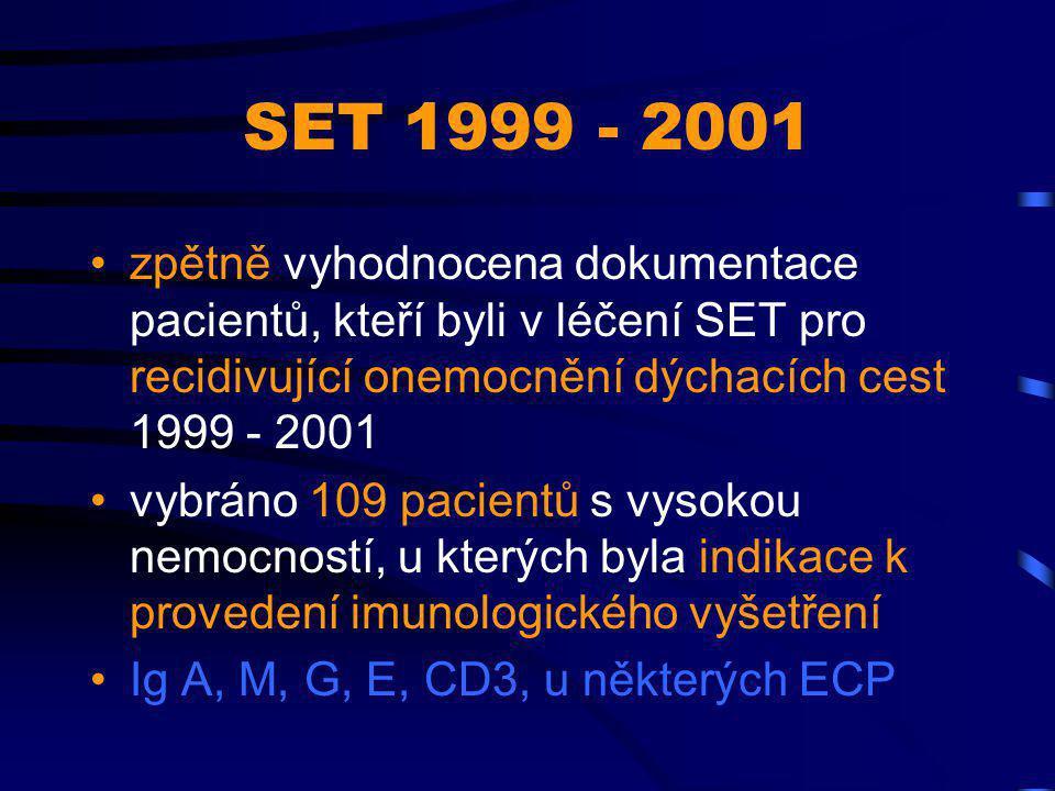 SET 1999 - 2001 zpětně vyhodnocena dokumentace pacientů, kteří byli v léčení SET pro recidivující onemocnění dýchacích cest 1999 - 2001.