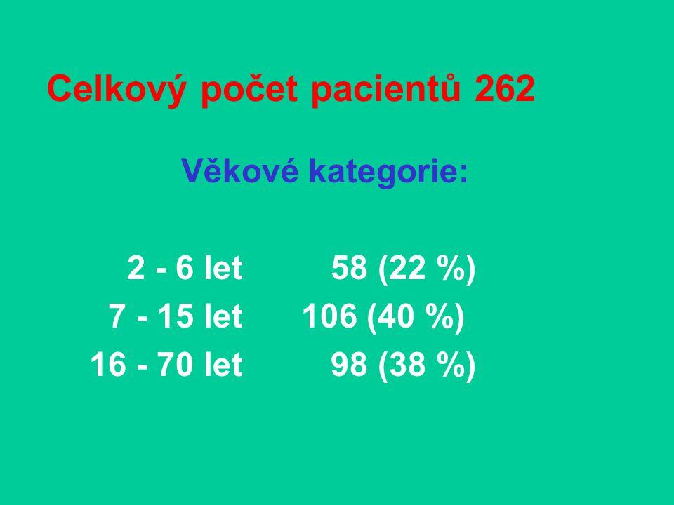 Celkový počet pacientů 262