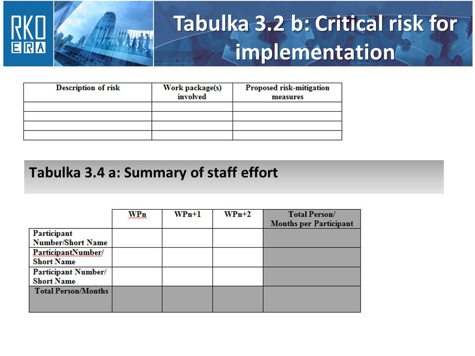 Tabulka 3.2 b: Critical risk for implementation