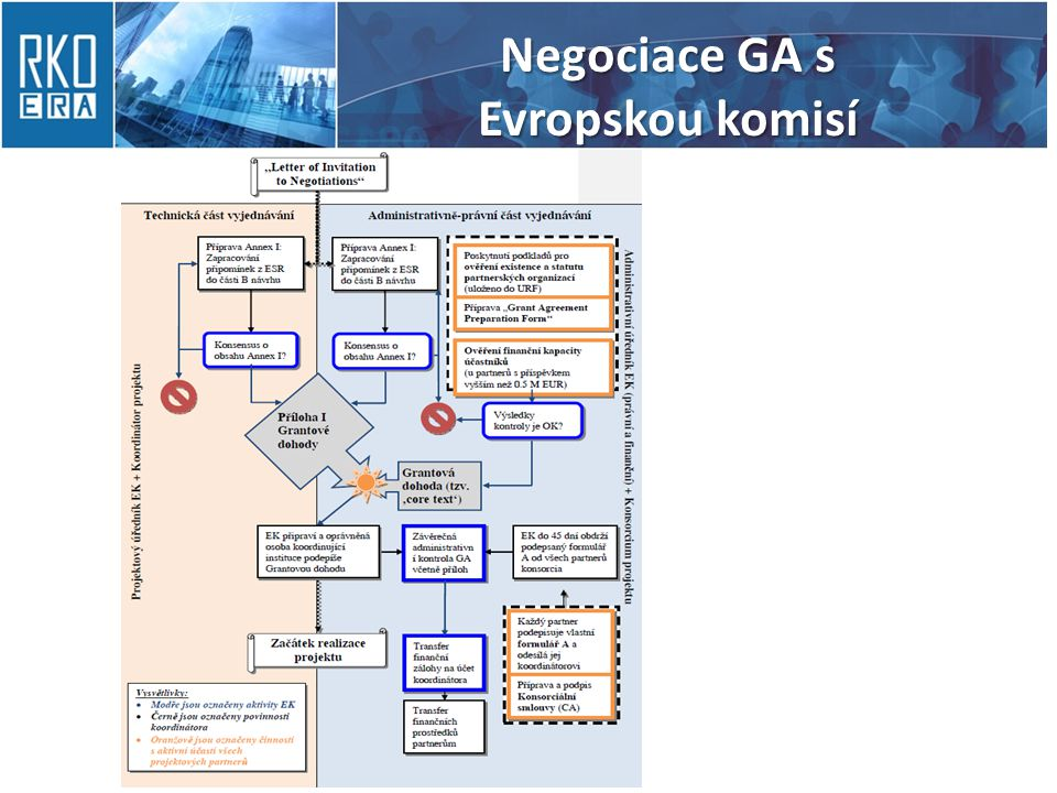 Negociace GA s Evropskou komisí