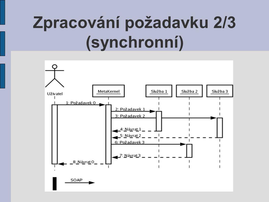 Zpracování požadavku 2/3 (synchronní)