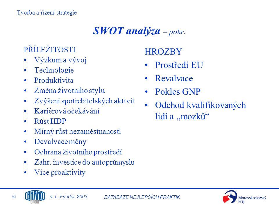 SWOT analýza – pokr. HROZBY Prostředí EU Revalvace Pokles GNP