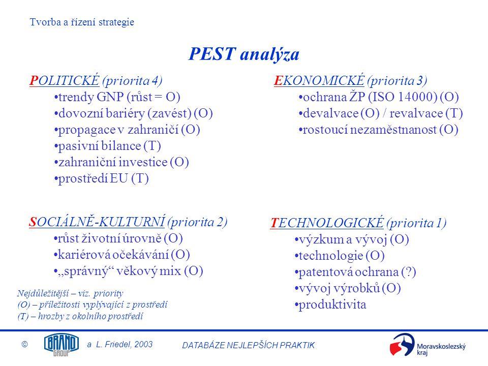 PEST analýza POLITICKÉ (priorita 4) trendy GNP (růst = O)
