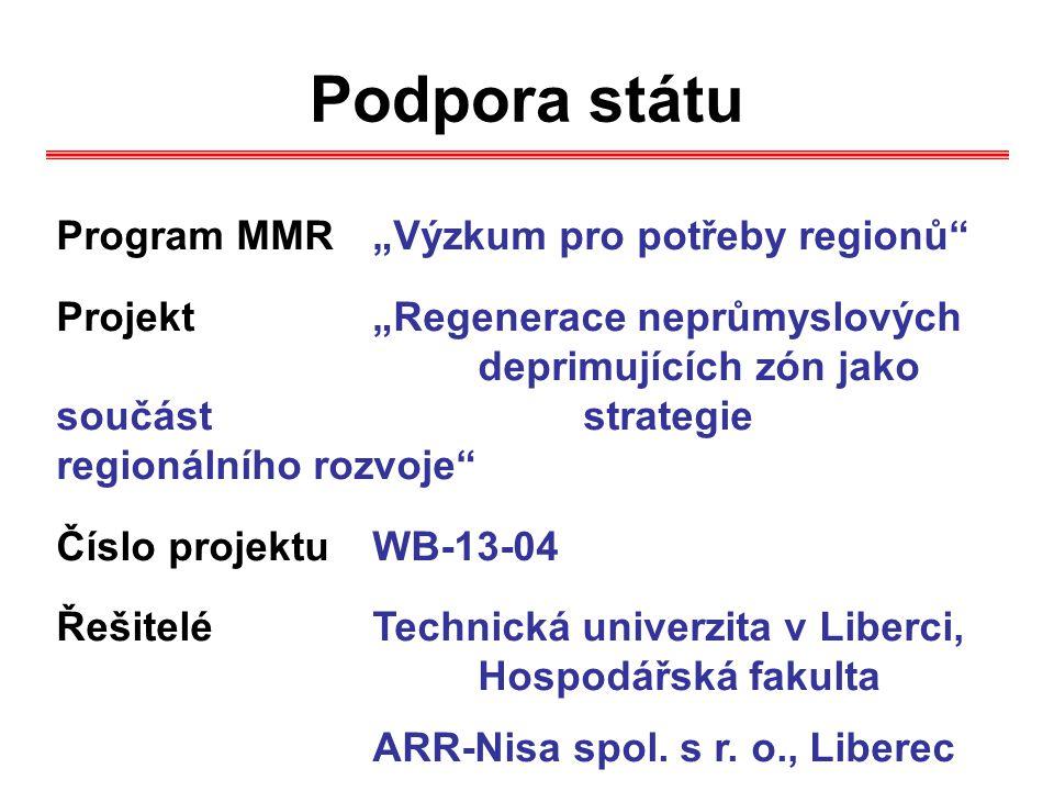 """Podpora státu Program MMR """"Výzkum pro potřeby regionů"""