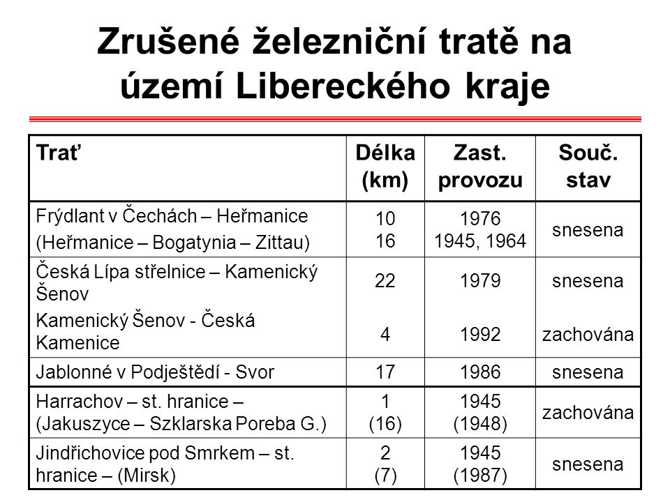 Zrušené železniční tratě na území Libereckého kraje