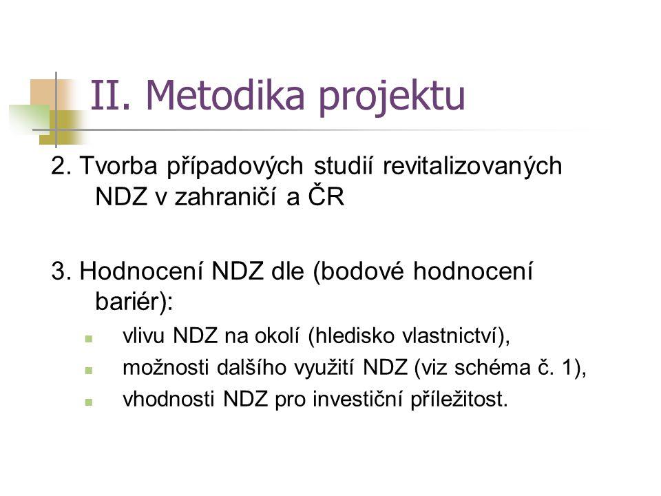 II. Metodika projektu 2. Tvorba případových studií revitalizovaných NDZ v zahraničí a ČR. 3. Hodnocení NDZ dle (bodové hodnocení bariér):