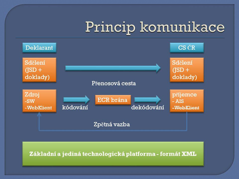 Základní a jediná technologická platforma - formát XML