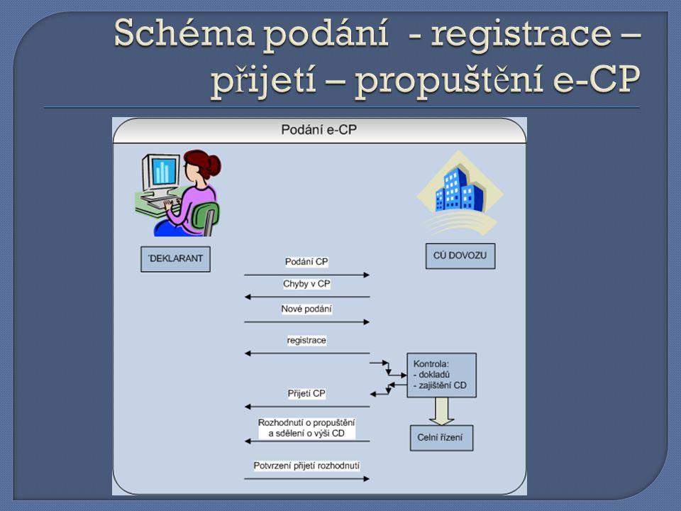 Schéma podání - registrace – přijetí – propuštění e-CP