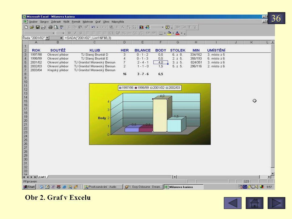 36 Obr 2. Graf v Excelu