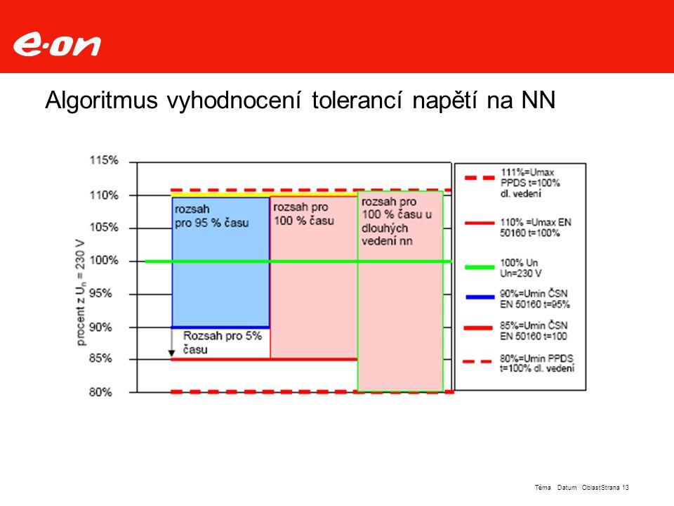 Algoritmus vyhodnocení tolerancí napětí na NN